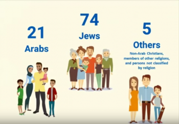 WATCH: Demographic Overview - If Israel Was Populated by 100 People